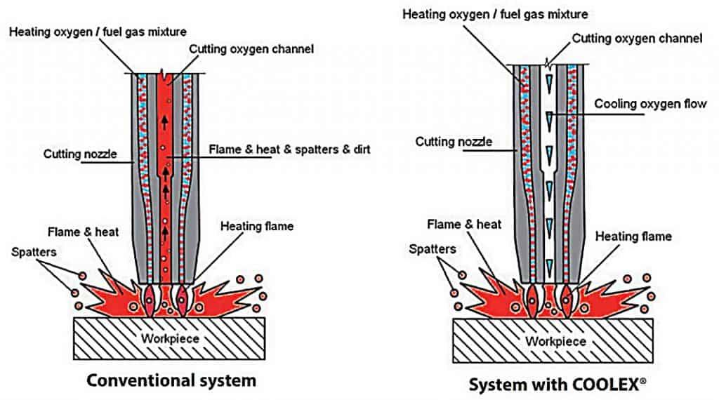 Oxy-Fuel Cutting 22